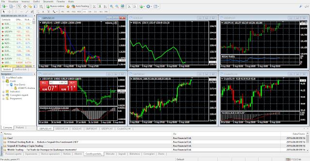 Come si presenta la piattaforma di trading MetaTrader 4 all'avvio