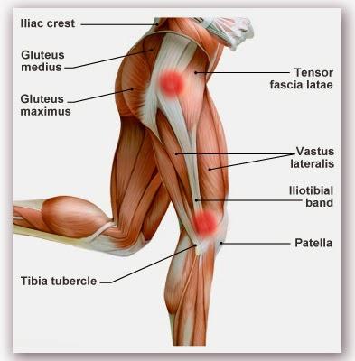 Térd osteoarthritis 2 fokos tünetek kezelése - A 2. fázis tünetei