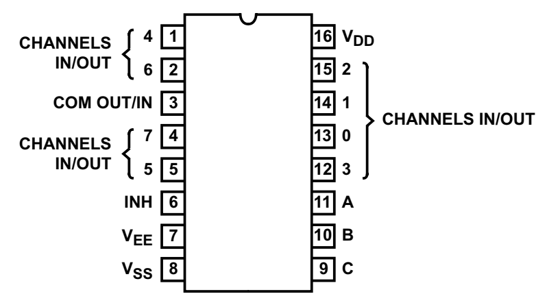 cd4051 b cmos single 8 channel analog multiplexer demultiplexerthe cd4051b device is a single 8 channel multiplexer having three binary control inputs, a, b, and c, and an inhibit input the three binary signals select