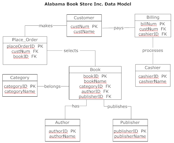 Book Of Arjan  Data Model And Erd For Alabama Bookstore