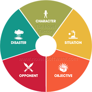 Novel characters: 15 top character creation tips