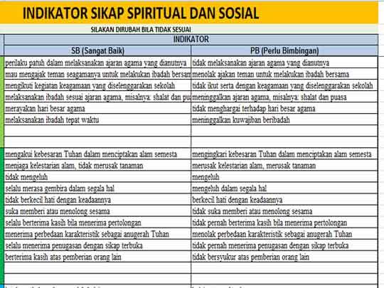 Indikator Sikap Spiritul dan Sosial