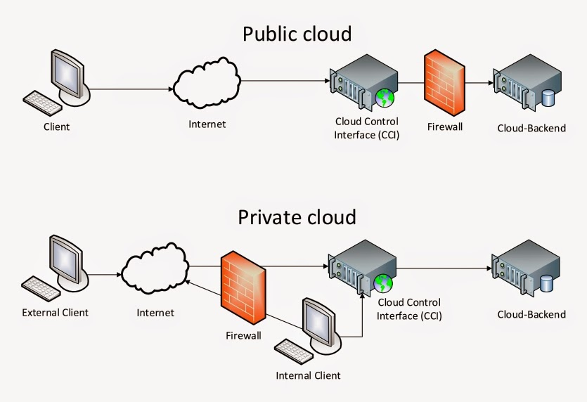 On Web-Security and -Insecurity: Save Your Cloud: XSS in