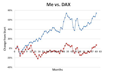 Me versus DAX during February 2017