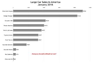 USA large car sales chart January 2016
