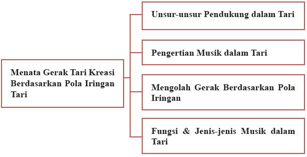 Unsur, Pola Iringan, Fungsi, Jenis Musik Dalam Tari