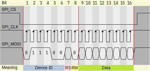 Send SPI data about registers