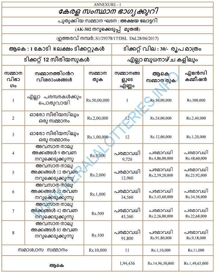 Prize Structure of Akshaya - Kerala Weekly Lottery - Malayalam