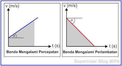 Grafik Hubungan Kecepatan Terhadap Waktu (Grafik v-t) Pada GLBB