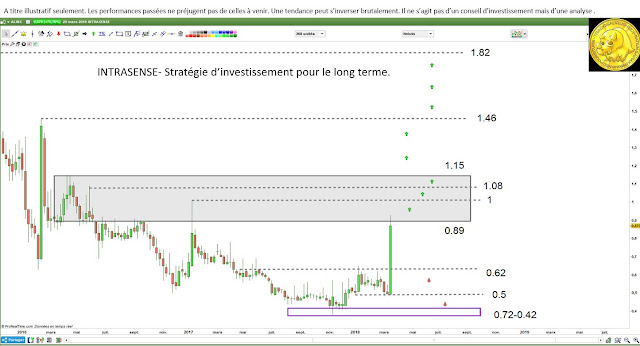 Analyse technique pour investisseurs et traders Intrasense $alins [21/03/18]