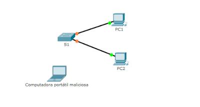 EL INFORMATICO IBERO: Habilidades ccna II: 2.2.4.9 Packet
