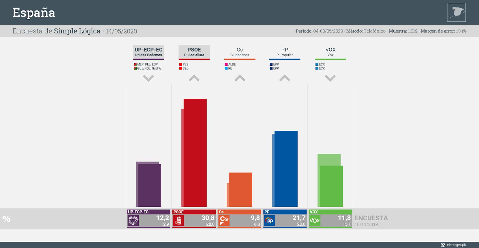 Gráfico de la encuesta para elecciones generales en España realizada por Simple Lógica, 14 de mayo de 2020