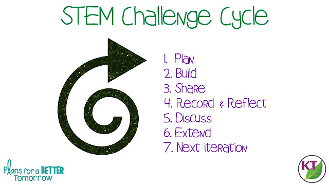 STEM challenges intimidating you? Don't let them! STEM challenges are an excellent way to teach and foster a wealth of authentic, hands-on learning, as well as skills such as critical thinking, creative thinking, perseverance, cross-curricular connections, and more. This guest post goes over the basics of STEM challenges--materials, iterations, and more--as well as the benefits of facilitating them.