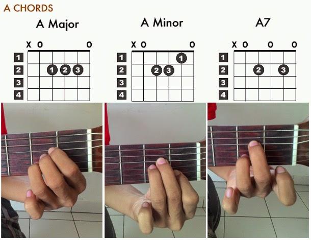 Cara Belajar Gitar Dengan Mudah Dan Lengkap