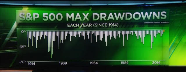 max drawdown stock market