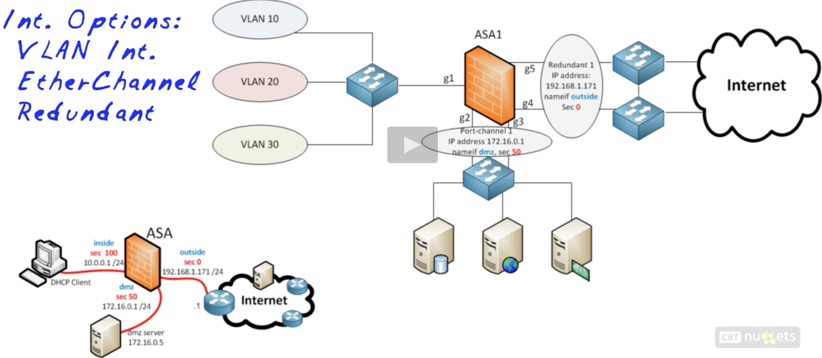 Networking Fundamentals and Certification Blog: ASA VLAN ...