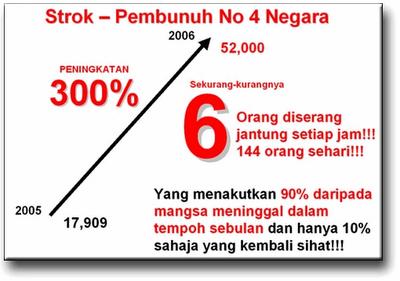 sakit jantung stroke vivix