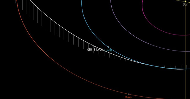 newly discovered truck sized asteroid to pass by earth on friday