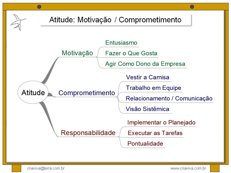 Motivacao No Trabalho: Facilitador De Workshop De Inovação: Atitude, Motivacao