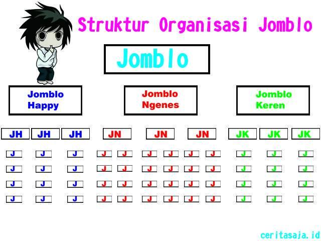 Struktur Organisasi Jomblo