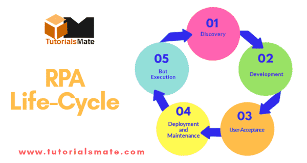 RPA Tutorial - RPA Life Cycle
