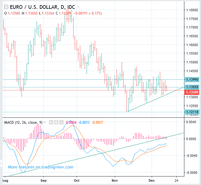 EURUSD Price Forecast (Euro to US Dollar Rate) - Swing SELL(Short)