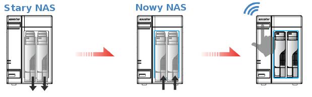 Migracja systemu pomiędzy starym i nowym NASem Asustora. Grafika producenta.