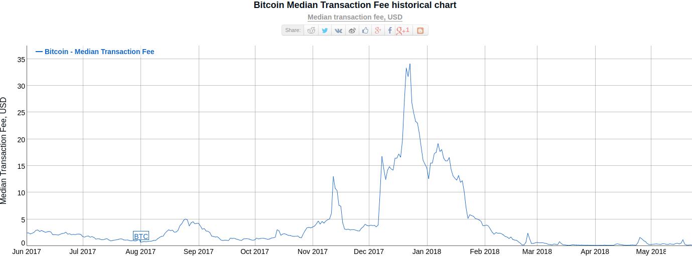 DSHR's Blog: Cryptographers on Blockchains: Part 2 (updated)