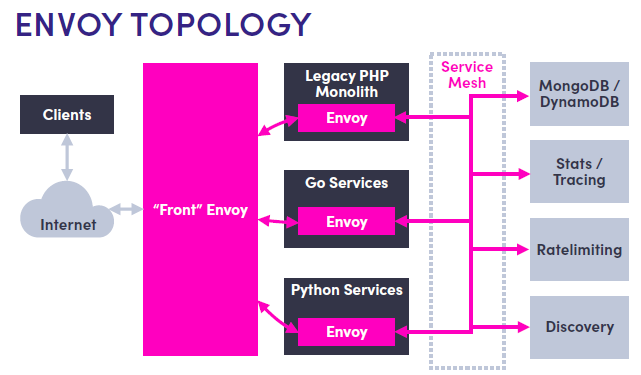 Istio, Lyft Envoy, and microservices | @datawireio | Any Technology