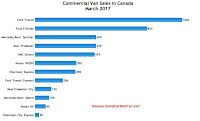 Canada commercial van sales chart March 2017