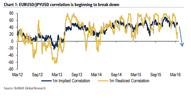 EURUSD/JPYUSD Correlation Is Beginning To Break Down