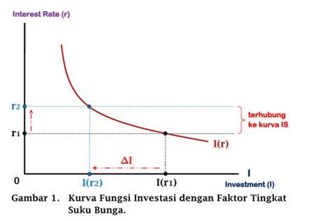 Kurva Fungsi Investasi dengan Faktor Tingkat Suku Bunga - www.ajarekonomi.com