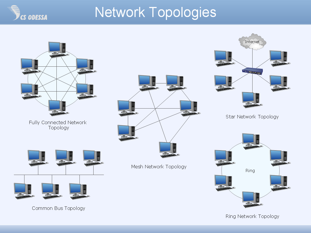 advantages and disadvantages of star topology diagram dsl wiring welcome isoktry blogspot
