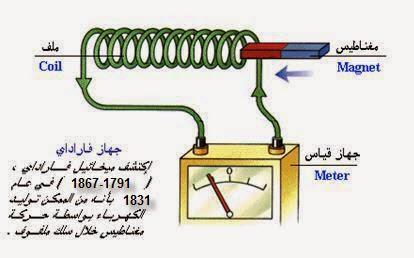 الكهرباء والمغناطيسية pdf