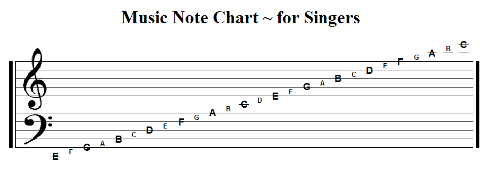 Welcome: Music Note Chart ~ for Singers