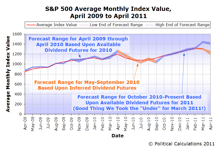 S&P 500 Average Monthly Index Value, April 2009 to April 2011
