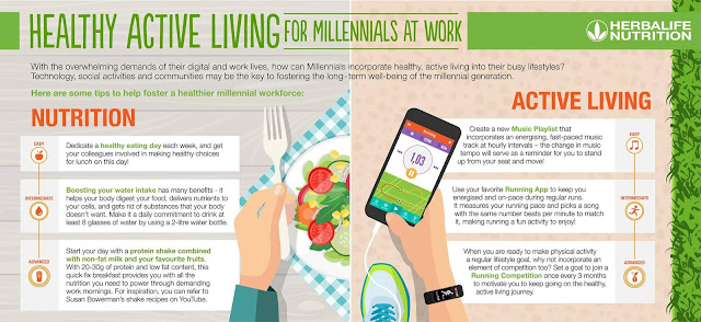 What does Herbalife Nutrition At Work Survey Reveal about Filipino Millennials?