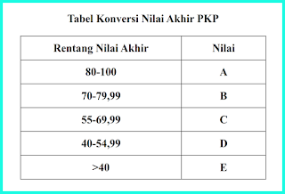 konversi-nilai-akhir-pkp