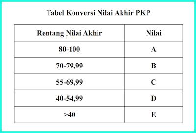 tabel konversi nilai akhir pkp