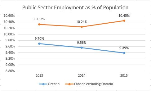 Ontario public sector jobs decline as percentage of population