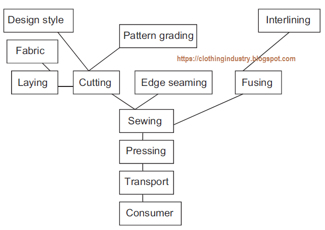 Flowchart of the garment manufacturing process also different departments in industry clothing rh clothingindustryspot