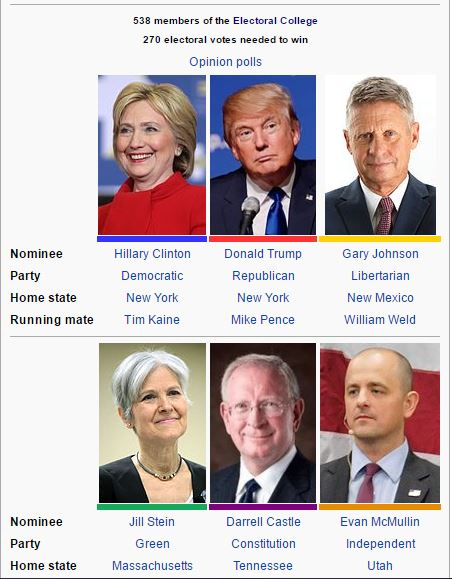 2016 US Elections - The Candidates.