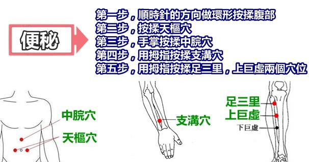 這5步按摩每天晚上做一做,助你緩解便秘,如廁不在是痛苦事(慢性便秘)