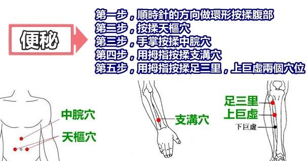 這5步按摩每天晚上做一做。助你緩解便秘。如廁不在是痛苦事(慢性便秘) - 穴道經絡引導