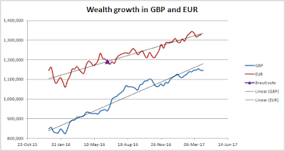 My wealth measured in GBP and EUR