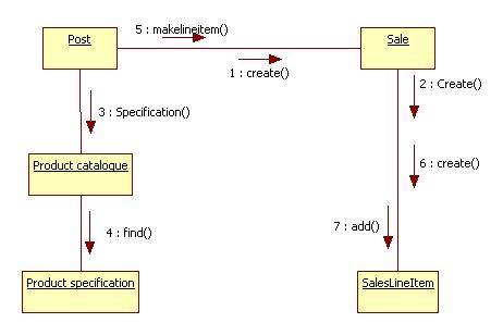 State Diagram For Restaurant Management System Origami Flower Uml Diagrams Point Of Sale Terminal | Programs And Notes Mca