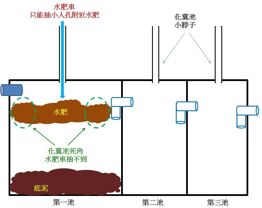 安裝FRP化糞池(污水處理設置)