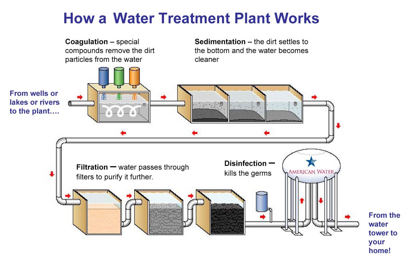 Diagram Of Water Purification Process 97 F150 Trailer Wiring Info Pharma 24 Treatment