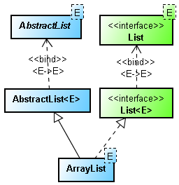 Cómo Sincronizar un ArrayList en Java