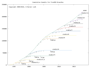 FreeBSD cumulative commit graphs